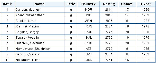 top 10 rating from ICC