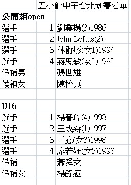2012 Asian Dragons_ Chinese Taipei List