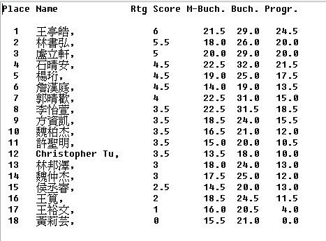result-U12