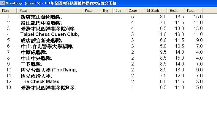 Standing of School & Club Team Chess Championship
