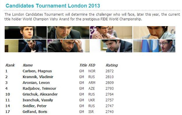 Candidates Tournament London 2013
