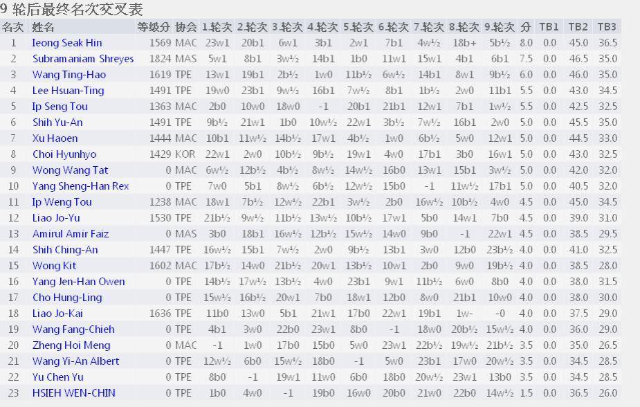 U16 results