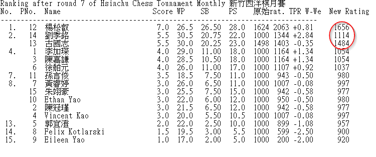 Hsinchu Monthly - 0516 final result