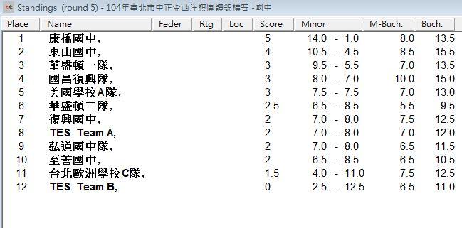 result-junior high