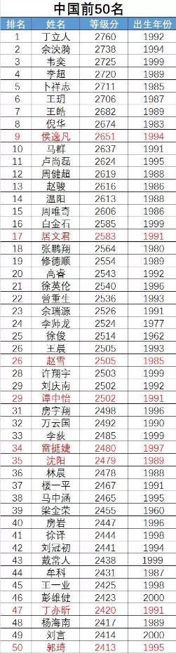 china-top-50